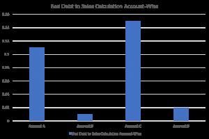 Account-Wise Bad Debt Calculation